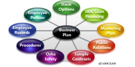 Business Plan Template Software Recommended By Consultants - Building a business plan template